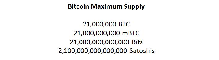Bitcoin Maximum Supply