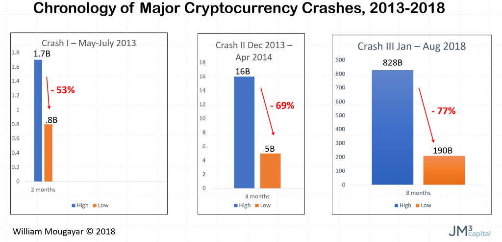Chronology of Major Cryptocurrency Crashes by William Mougayar